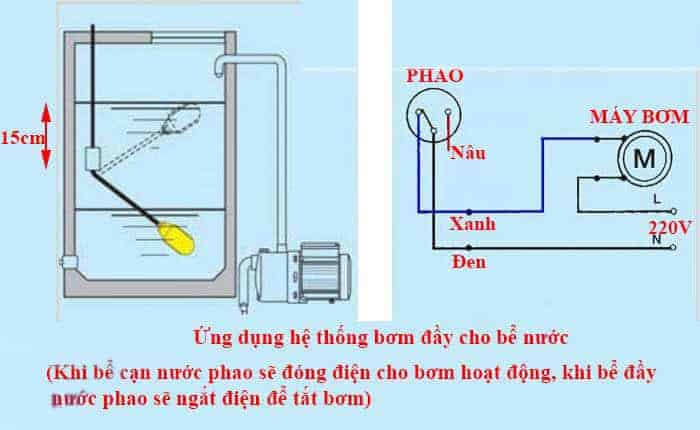 lắp đặt phao cơ bồn nước