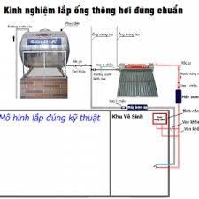 mo hinh ong thong ho